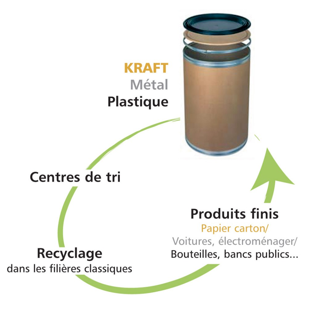 cycle recyclage